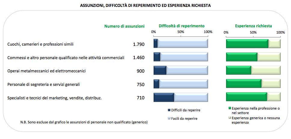 Nella tabella, le figure professionali più difficili da reperire e il livello di esperienza richiesta.