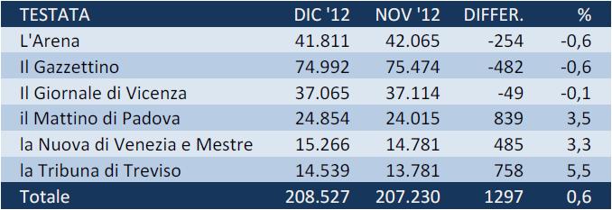 Nella tabella, i dati di diffusione dei quotidiani veneti a dicembre 2012 e il confronto con novembre (Fonte: Ads)