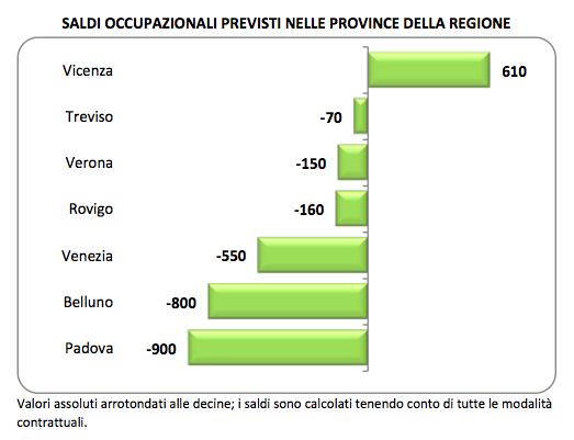 Il saldo tra posti di lavoro cancellati e nuovi posti di lavoro nelle province venete, I trimestre 2013
