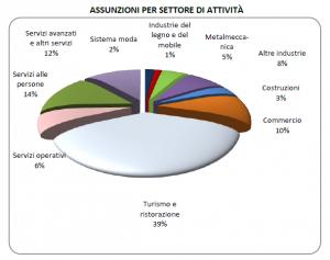 Assunzioni per settore di attività nel secondo trimestre 2013, Veneto. Fonte: Sistema informativo Excelsior