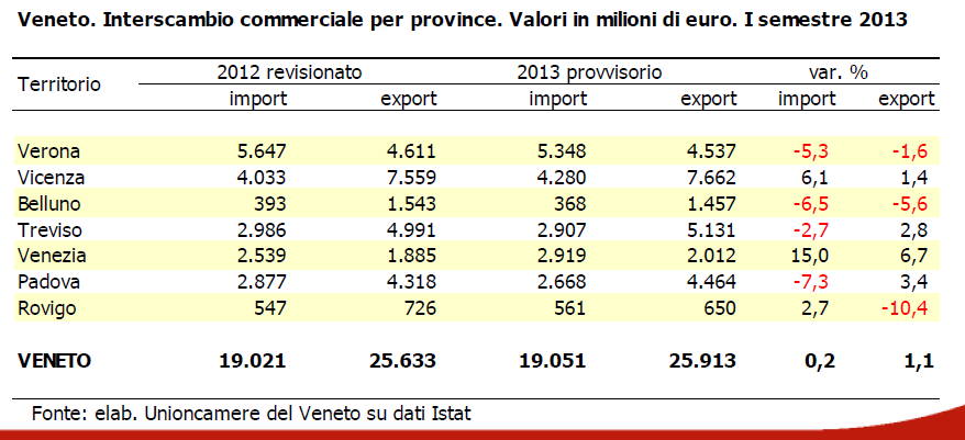 Veneto. Interscambio commerciale per province. Valori in milioni di euro. I semestre 2013