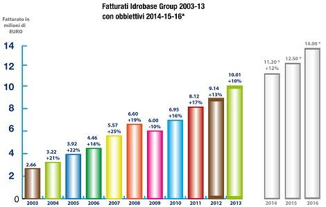 Idrobase Group Fatturato 2003-2013