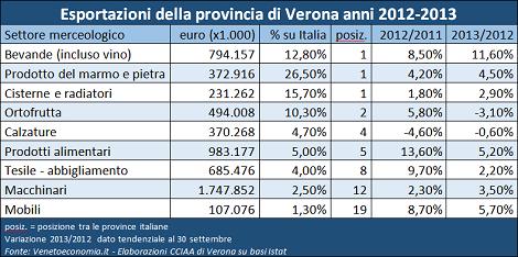 Export Verona