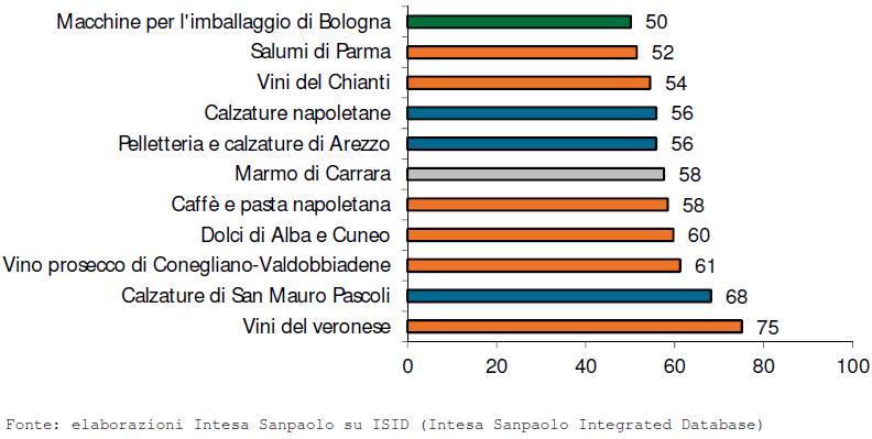 I migliori distretti italiani nel rapporto Intesa Sanpaolo