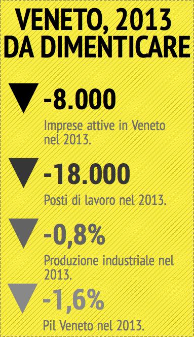 Elaborazione Venetoeconomia.it su dati Unioncamere del veneto