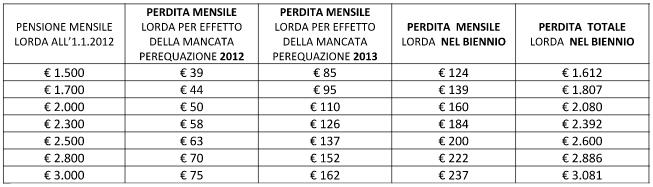 Perdita di reddito nel biennio 2012-2013