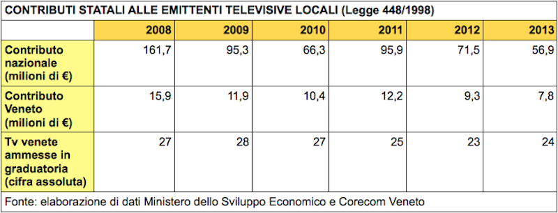 Contributi alle tv locali del Veneto