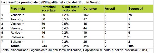 Tabella: La classifica provinciale dell'illegalità nel ciclo dei rifiuti in Veneto, 2014