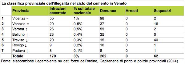 Tabella: La classifica provinciale dell'illegalità nel ciclo del cemento in Veneto, 2014
