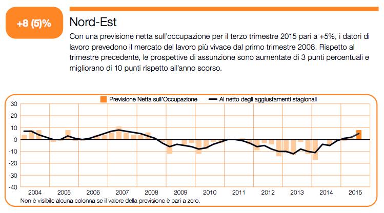 """Infografica: l'andamento delle previsioni degli imprenditori del Nord Est sull'occupazione. Fonte: Previsioni Manpower sull'Occupazione"""""""