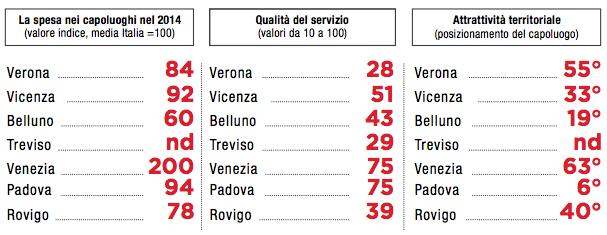 Tabella 3: rifiuti solidi urbani (2014), province a confronto in Veneto (Fonte: Osservatorio Veneto sulle tariffe)