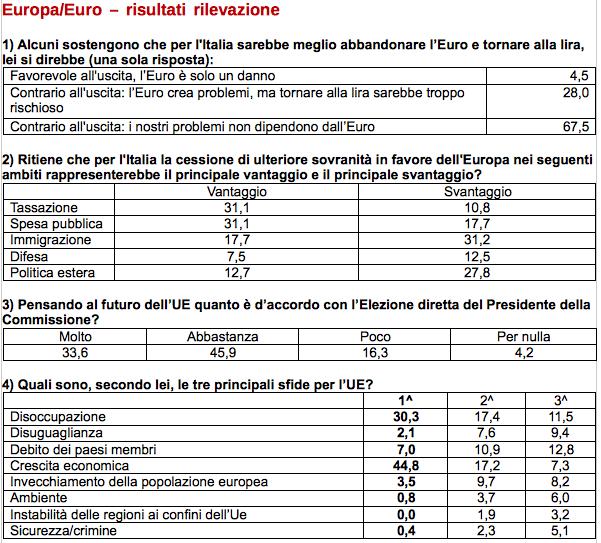 Tabella. L'Opinion Panel di Fondazione Nord Est su 300 imprenditori di Veneto, Friuli VG e Trentino AA (2015)