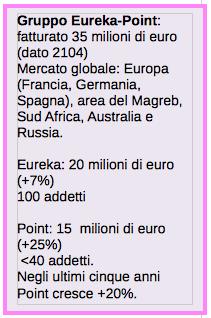 Gruppo Eureka-Point, i dati su fatturato e dipendenti