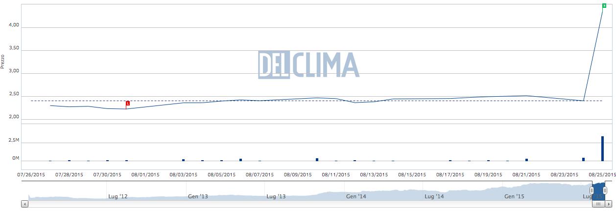 Titolo DeLclima in Borsa, agosto 2015