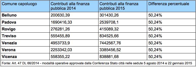 Tabella aumento contributo comuni del Veneto