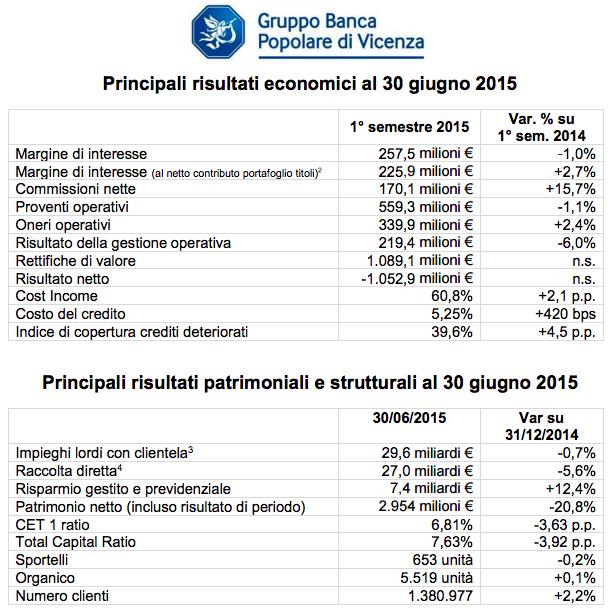 Banca Popolare di Vicenza, i conti del primo semestre 2015