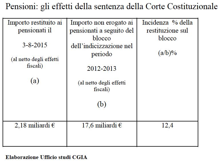 tabella-pensioni-rimborsi-1