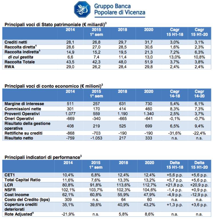 Piano industriale 2015-2020 della Banca Popolare di Vicenza