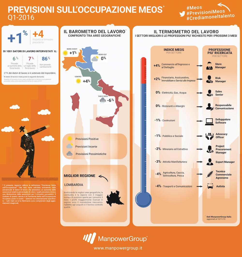 Infografica_MEOS - Manpower - Previsioni Occupazione  1° trimestre 16 Italia