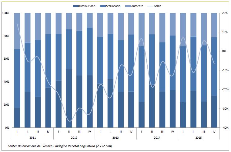 Previsioni a 3 mesi della produzione industriale (comp. % risposte). I trimestre 2011- IV trimestre 2015.
