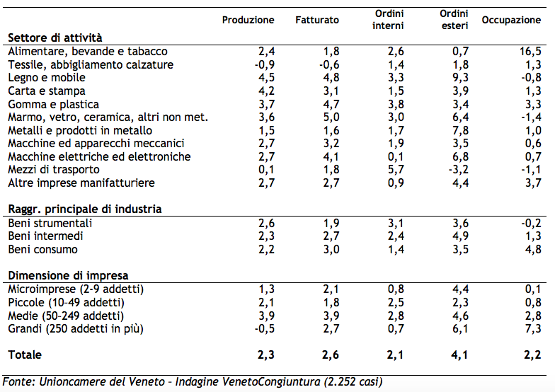 Andamento dei principali indicatori congiunturali (var.% su stesso trimestre anno precedente). IV trimestre 2015