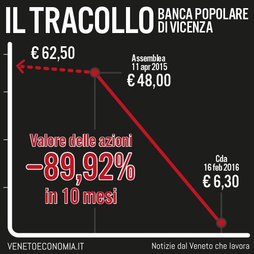 tracollo azioni Banca Popolare di Vicenza