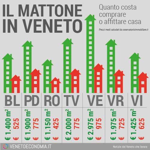 Comprare casa Veneto Affitto Vendita