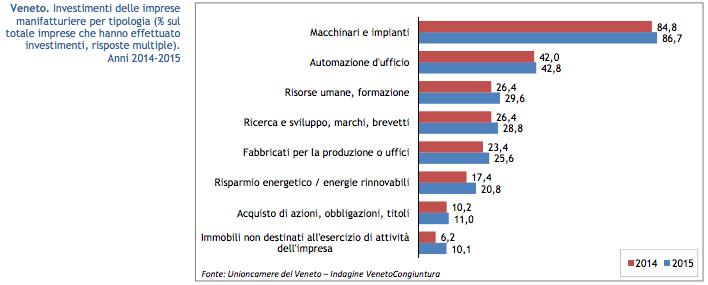 Fonte: Unioncamere Veneto