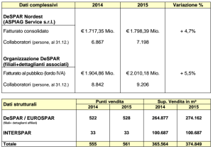 Fonte: Aspiag Service - Data and Facts 2015