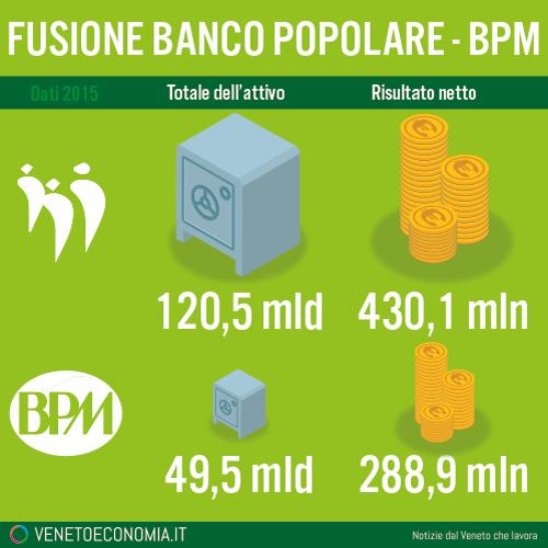 fusione-popolare-bpm