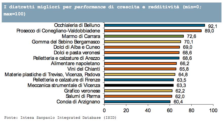 rapporto-distretti-2015-sanpaolo