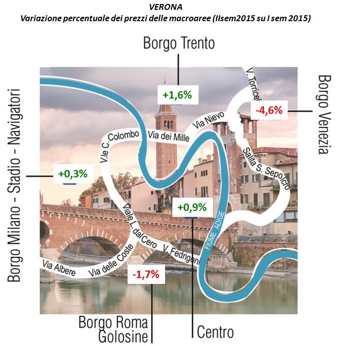 Infografica variazione prezzi macroaree Verona IIsem15 - Gruppo Tecnocasa