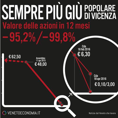 infografica-tracollo-Banca-Popolare-2