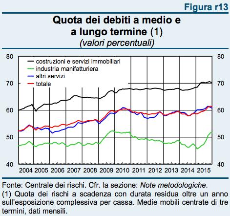 Fonte: Banca d'Italia, Economie regionali. L'economia del Veneto. Numero 5, giugno 2016