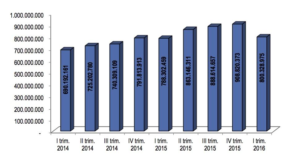 Export made in Veneto vs Regno Unito I trim. 2014 – I trim. 2016 – valori assoluto. Elaborazione Ufficio Studi Confartigianato Imprese Veneto su dati Istat