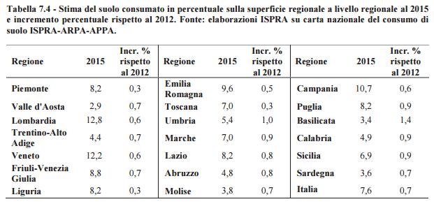 Tabella 7.4 - Stima del suolo consumato in percentuale sulla superficie regionale a livello regionale al 2015 e incremento percentuale rispetto al 2012. Fonte: elaborazioni ISPRA su carta nazionale del consumo di suolo ISPRA-ARPA-APPA