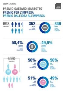 infografica marzotto