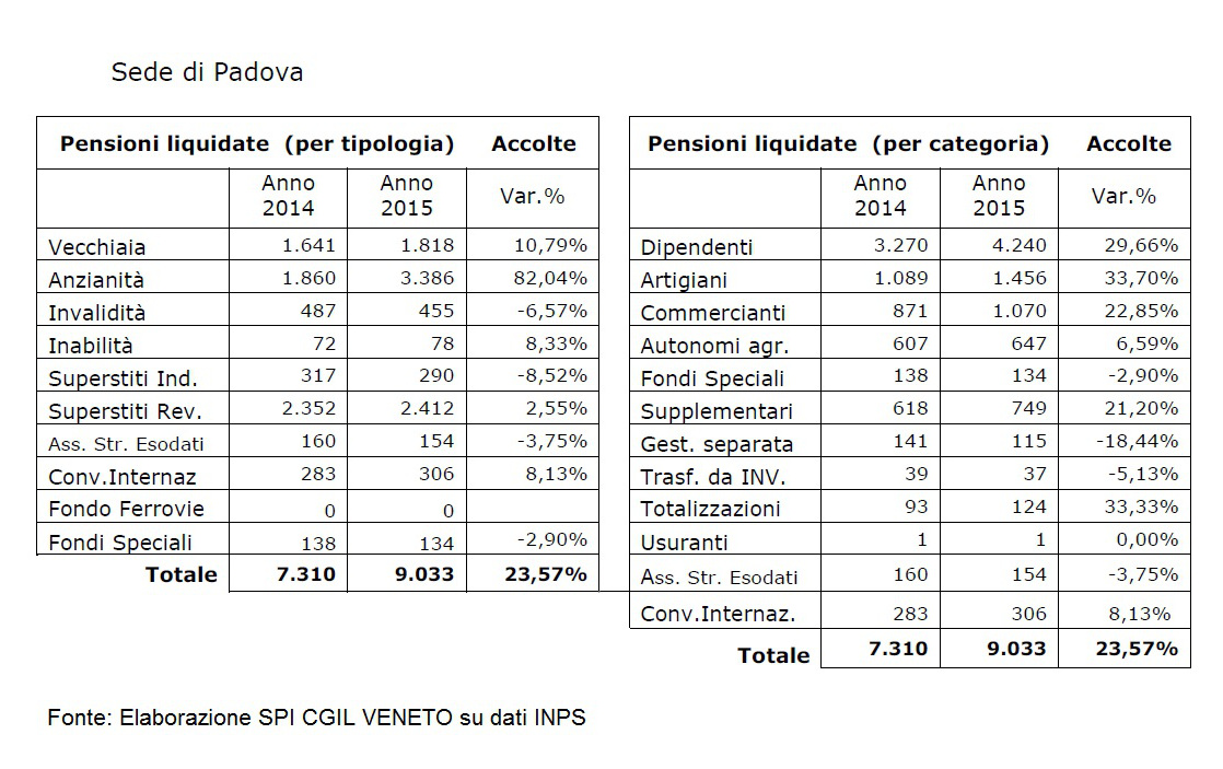 pensioni di anzianità a Padova 2015