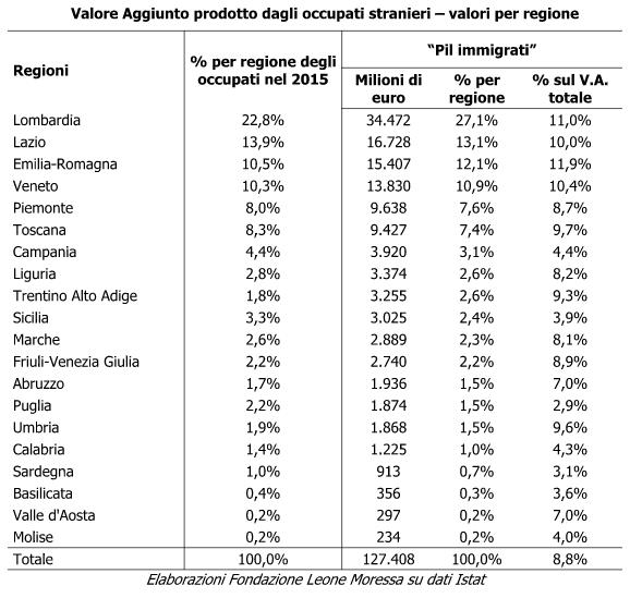 Economia italiana, quando la presenza degli immigrati diventa un vantaggio