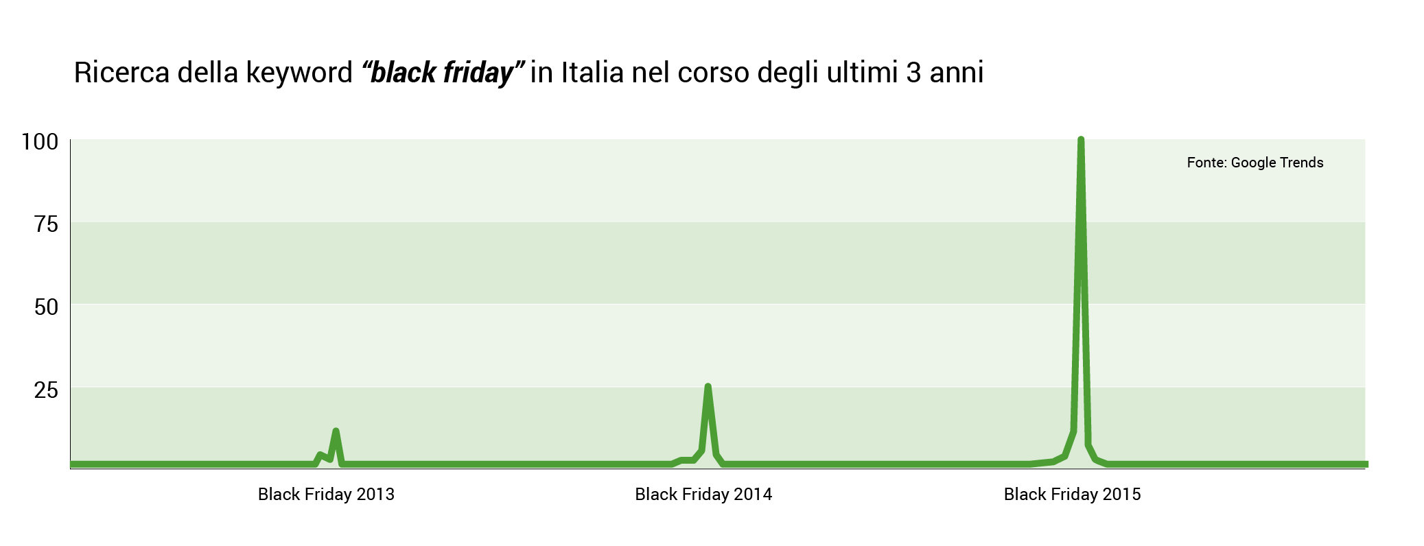 tikato-blackfriday-grafico-001