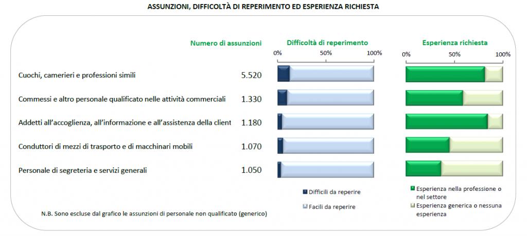 Profili professionali più richiesti nel secondo trimestre 2013, Veneto - Fonte: Sistema informativo Excelsior