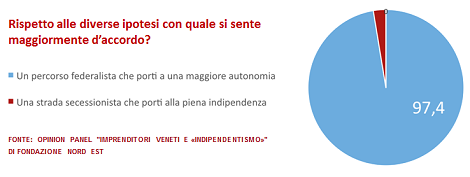 FNE_Indipendentismo