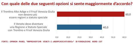 FNE_TrentinoFriuli