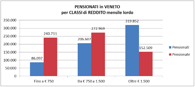 Elaborazione Spi Cgil Veneto su dati Inps