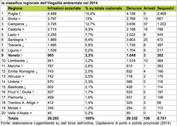 Tabella: la classifica regionale dell'illegalità ambientale nel 2014