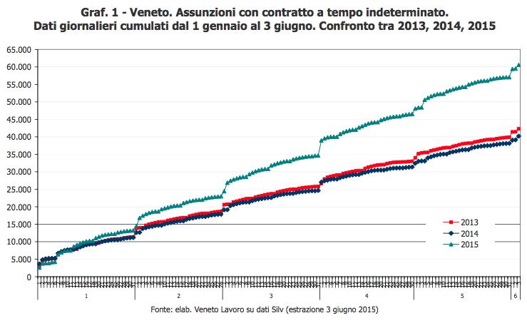 Grafico: Veneto, assunzioni con contratto a tempo indeterminato, dati giornalieri comulati 1 gennaio - 3 giugno