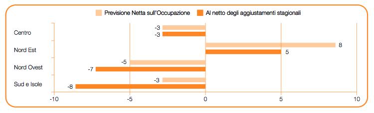 """Previsioni sull'andamento dell'occupazione per il III trimestre 2015. Fonte: """"Previsioni Manpower sull'Occupazione"""""""