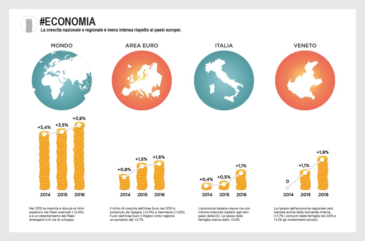 """Rapporto annuale 2015 Unioncamere Veneto: """"La situazione economica del Veneto"""""""