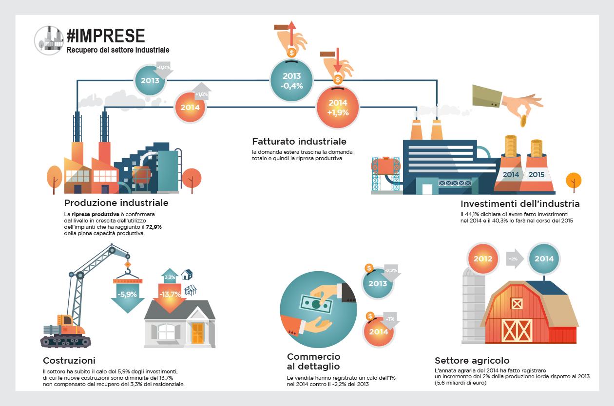 """Rapporto 2015 Unioncamere Veneto: """"La situazione economica del Veneto"""". Le imprese."""