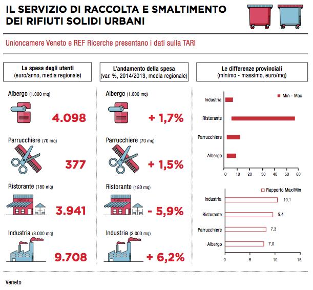 Tabella 1: andamento medio (2014 su 2013) delle tariffe sui rifiuti solidi urbani in Veneto (Fonte: Osservatorio Veneto sulle tariffe)